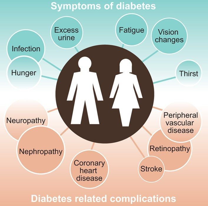 the causes and symptoms of diabetes mellitus Causes in type 2 diabetes people with type 2 diabetes may not have symptoms for years or diabetes mellitus is diagnosed if the 3-month cumulative.